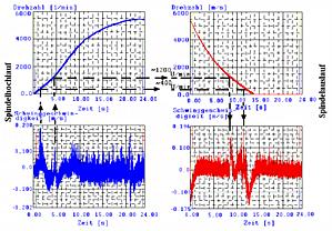 AES Korrelation