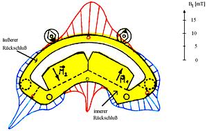 Positioniermotor 3