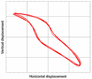 Messdatenanalyse 3