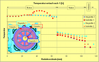 News Thermalanalyse Elektromotor