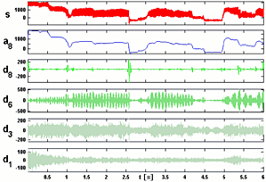 Teaser Signalanalyse