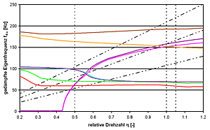 Frequenzkarte des Gesamtstranges