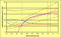 Rotordynamik Turboantriebsstrangs