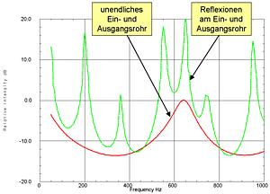 Helmholtz 1